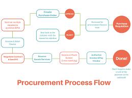 Government Contracting Process Flow Chart Procurement Process The 2019 Guide To Procurement Management