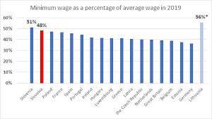 Minimum Wage In Slovakia Going Wild 4liberty Eu