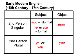 Learn The History Of The Pronoun You