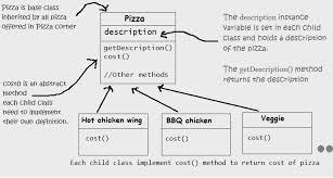 Decorator Pattern C Interesting Programming Concepts Help Decorator Design Pattern Decorating Objects