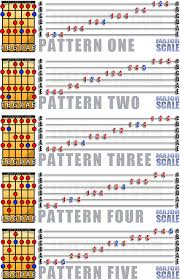 Guitar Note Scale Chart Learn The Major Scale For Left Handed Guitar Players