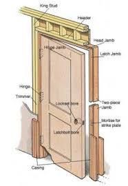 what is a door jamb. Plain What Other Factors May Lead You To Purchase An Unassembled Door Such As The  Height Flooring Material Wall Thickness And Style Of Slab  Inside What Is A Door Jamb R