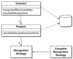 Domain Model P Of Eaa Domain Model