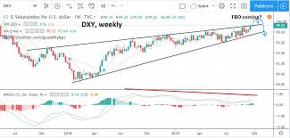 Dxy Stock Chart
