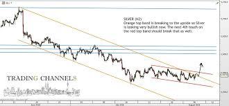 Silver Chart Uk