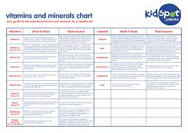 Vitamins And Minerals Sources And Functions Chart Pin By Vitamins And Minerals On Kids Vitamins And Minerals