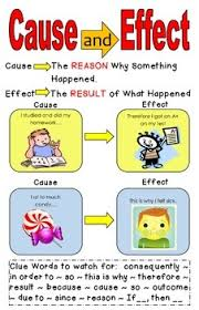 Casue And Effect Cause And Effect Poster By Melissa Jachim Teachers Pay Teachers