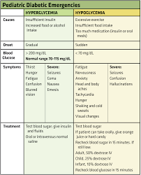 Hyperglycemia Blood Sugar Levels Chart A Primer On Pediatric Diabetic Emergencies Ems World
