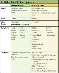 A Primer On Pediatric Diabetic Emergencies Ems World