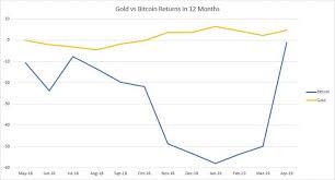 Gold Vs Bitcoin Bullionbypost