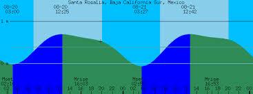 Baja Tide Chart Santa Rosalia Baja California Sur Mexico Tide