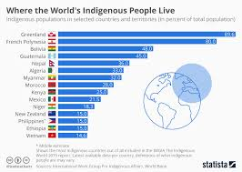 Philippines Population Chart Chart Where The Worlds Indigenous People Live Statista