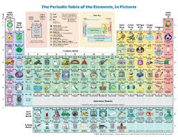 Chemistry Chart Elements Names Periodic Table Of The Elements In Pictures And Words