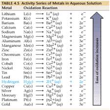 Element Activity Series Chart Biochemistry Notes
