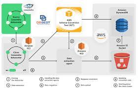Aws Dynamodb Design Migrating Apache Cassandra To Amazon Dynamodb Services