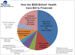 Medicare Donut Hole Chart 2016 Paying For The Affordable Care Act The Incidental Economist