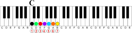 The Secrets Behind Diminished 7th Chords