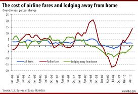 Travel Bls Spotlight On Statistics