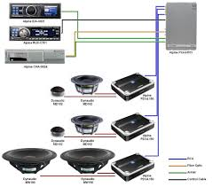 How To Design A Good Car Audio System Car Sound System Setup Diagram In Wall Speakersin Wall