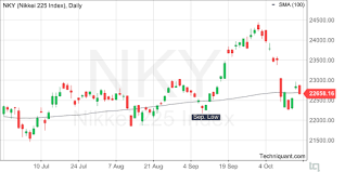 Techniquant Nikkei 225 Index Nky Technical Analysis