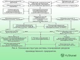 Презентация на тему тема Руководитель Студентка  7 7 Рис 4 Логическая структура системы планирования ресурсов производственного предприятия