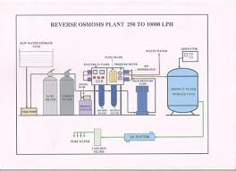Mineral Ro Plant Flow Diagram In 2019 Ro Plant Mineral