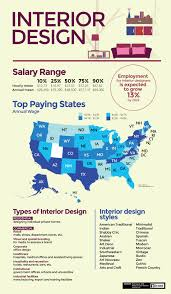 annual salary of an interior designer. Interior Design Job Salary Canada Brokeasshomecom Annual Of An Designer E