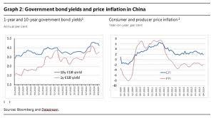 How Tight Is Chinas Monetary Policy Bruegel