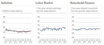 Mish Shedlock Blog Consumer Expectations Home Prices