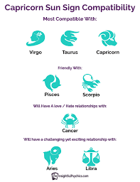 Libra And Cancer Compatibility Chart Capricorn Compatibility