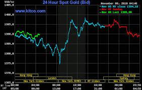 24 Hour Gold Chart Live 24 Hour Gold Chart Jarkoni Wae Flickr