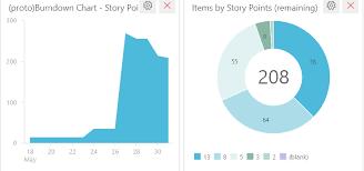 Sprint Burndown Using Story Points Effort Developer