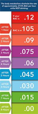 Bac Level Chart Pin On Alcohol Testing