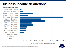2019 Refund Cycle Chart This Major Tax Deadline Is Today What You Need To Know