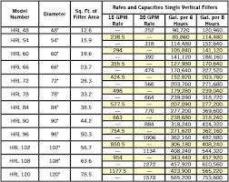 Eureka Commercial Hi Rate Sand Filter