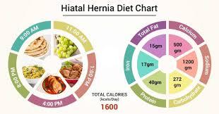 Diet Chart For Hiatal Hernia Patient Hiatal Hernia Diet