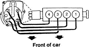 spark plug wires diagram Spark Plug Wiring Diagram 1997 dodge ram 1500 spark plug wire diagram wiring diagrams spark plug wiring diagrams automotive
