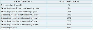 Comprehensive Car Insurance Quote Comparison Best Of What Is Not Inspiration Car Insurance Quote Comparison