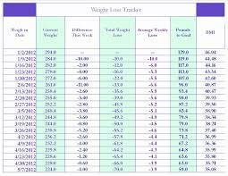 Weight Loss Calendar Printable Weight Loss Calendar Fresh 7 Best Of Week Chart Printable