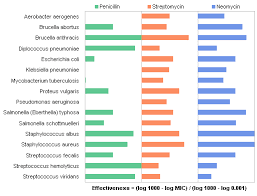 Antibiotic Mic Chart Antibiotic Effectiveness A Study Of Chart Types Peltier