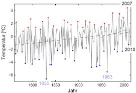 Kalte winter in deutschland statistik