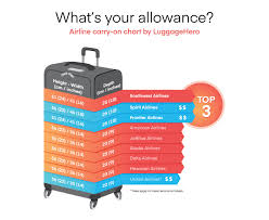 Carry On Luggage Size Chart Its Time To Convert To Carry On Luggagehero Ranks Airlines