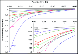Carbides of group IVA, VA and VIA transition metals as alternative ...