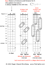 Guitar Intervals Chart The Pattern Of Unisons And Octaves For Bass Guitar Page 1