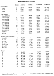 salary survey of local head start programs  there are 134 charts like these and another 134 hourly pay rates in this report
