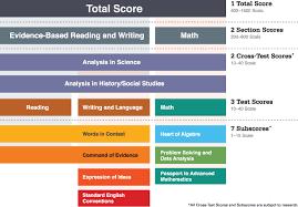 Sat Score Rainbow Chart Sat Higher Education Essay