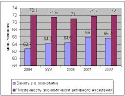 Курсовая работа Занятость и безработица ru Занятость населения
