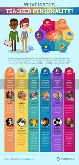 Personality color and character traits. What Is Your Teacher Personality Type Infographic Venngage