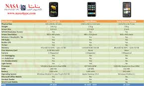 Htc Touch Hd Apple Iphone And Sony Ericsson Xperia X1