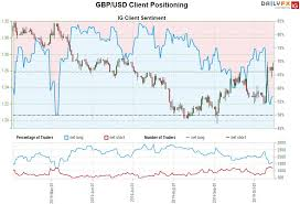 Sterling Price Outlook British Pound Breakout Throttles Higher